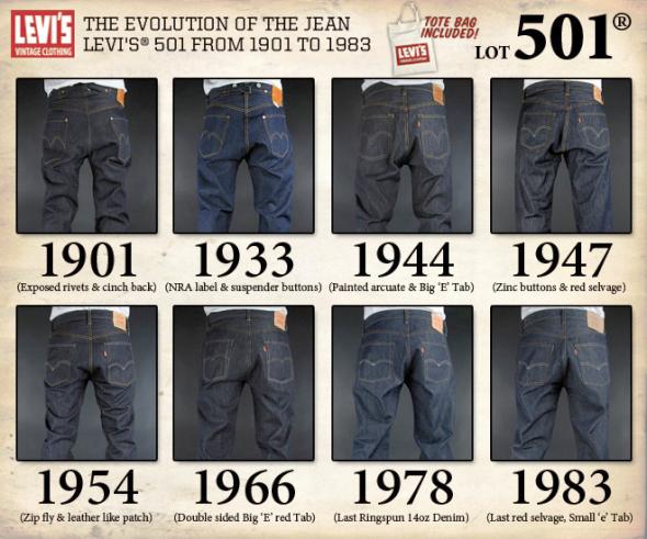 Kleiner Rückblick wie sich die Levis 501 Jeans in den letzten Jahren verändert hat