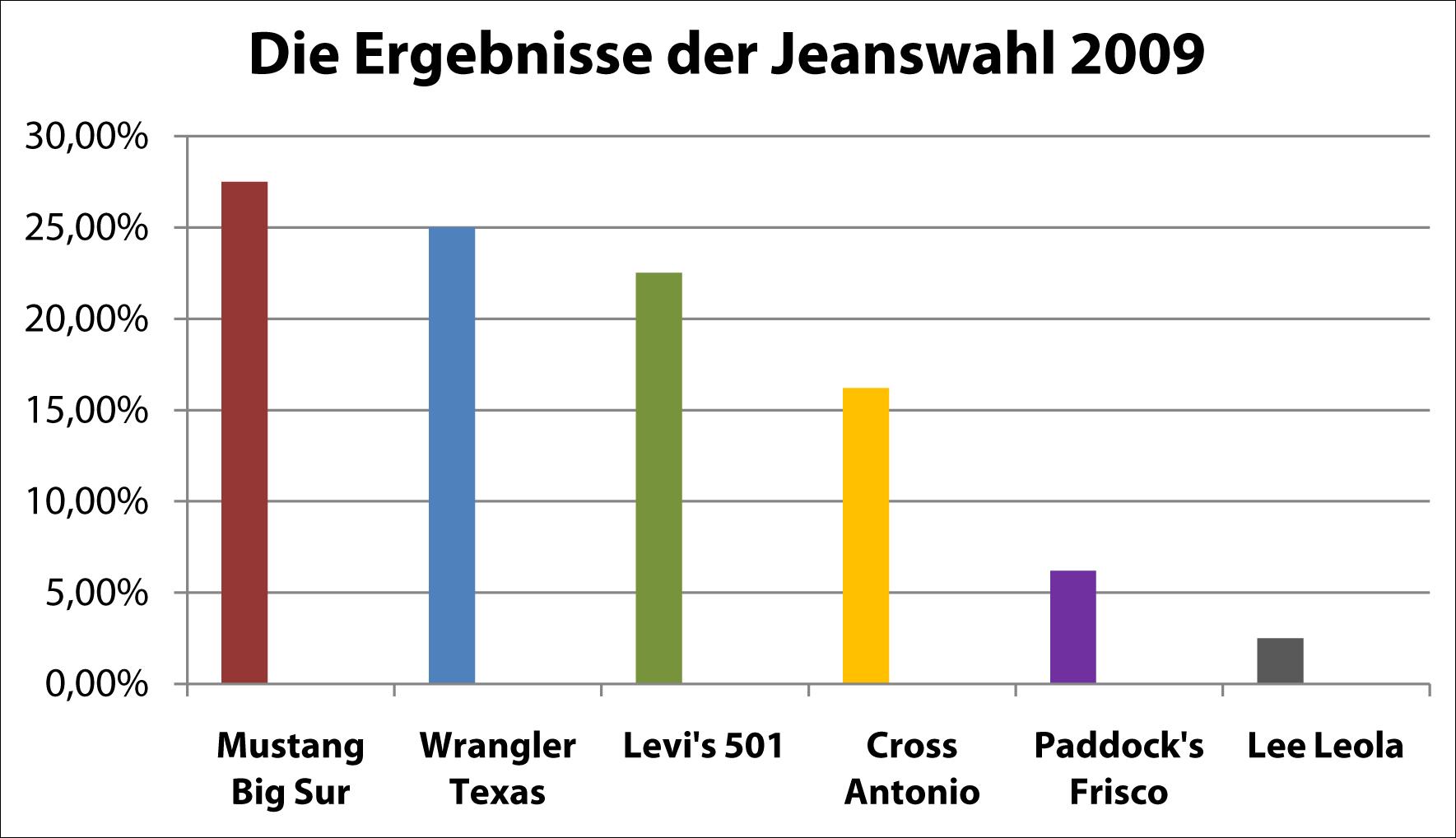 Die Ergebnisse der Jeanswahl 2009